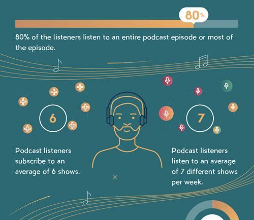 5d02d2b8b9a7fd6b79b98b67 musicOomph podcastStatistics 2019b — align.Space